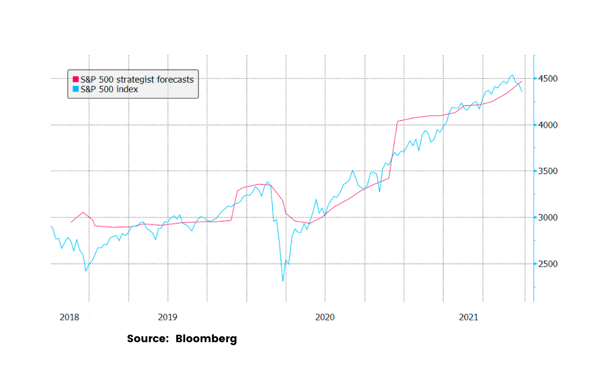 Bullish Wall Street Strategists Hike S&P 500 Forecasts By Most This Year