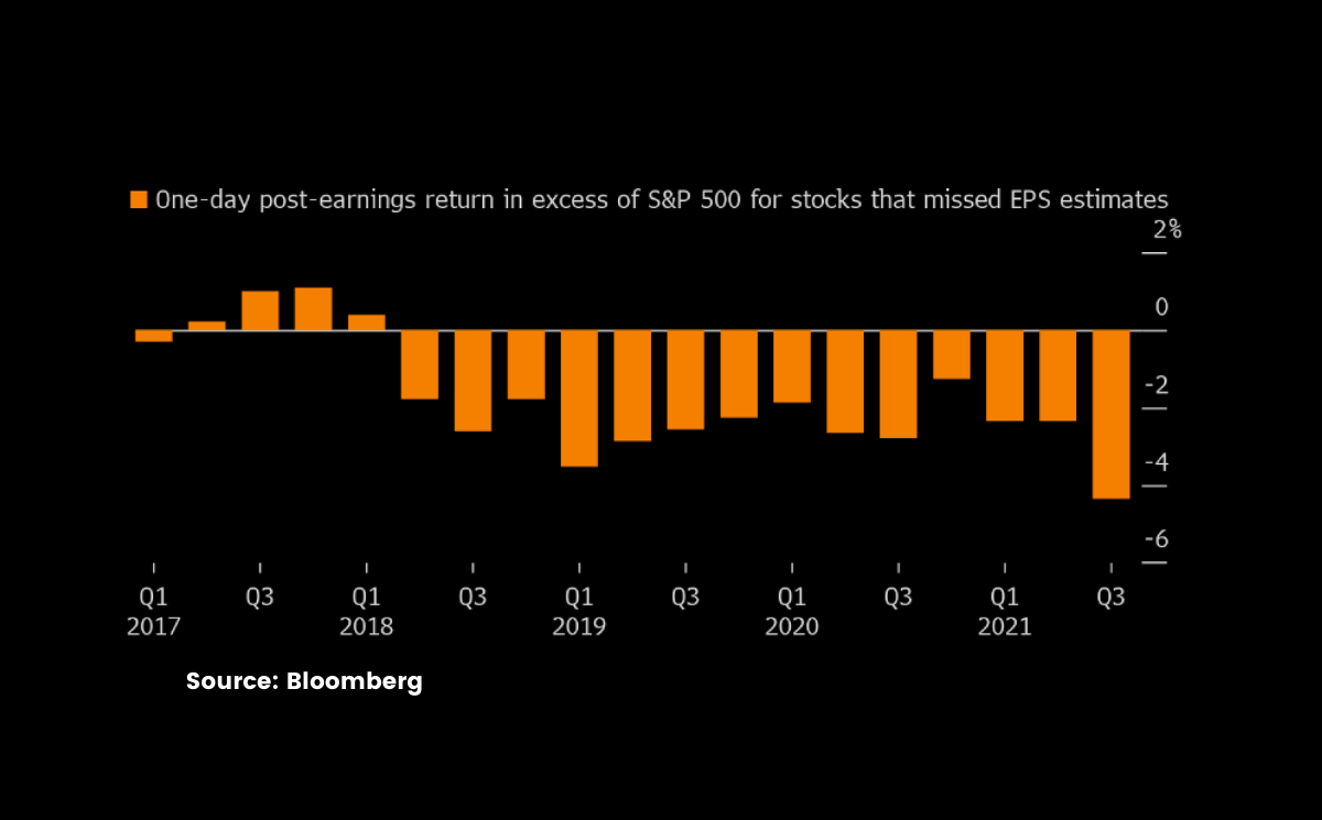 Companies That Miss Earnings Expectations Are Getting Punished By The Market