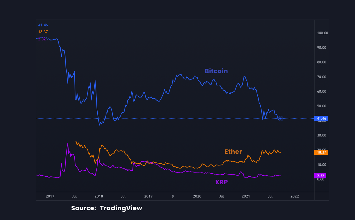 Bitcoin's Influence Wanes As Crypto's Long Tail Grows
