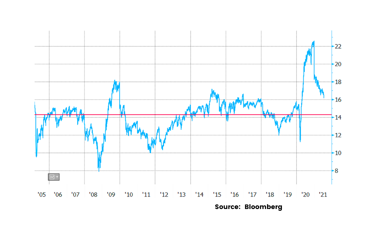 Look Past The US, And Stocks Don't Appear Expensive At All