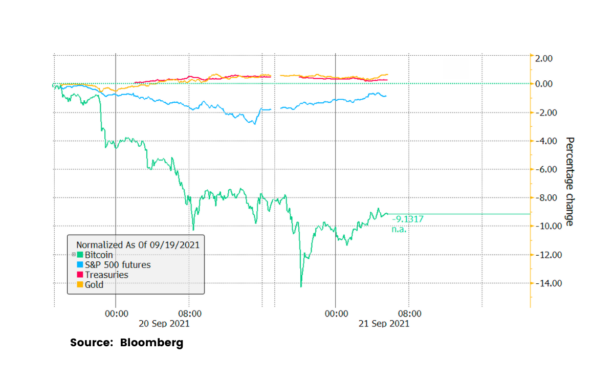 Monday's Price Action Undermines Bitcoin's Claim To Haven Status