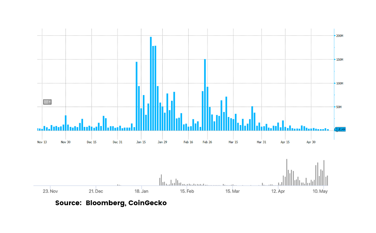 Speculative Trading Deserts Stocks For Crypto