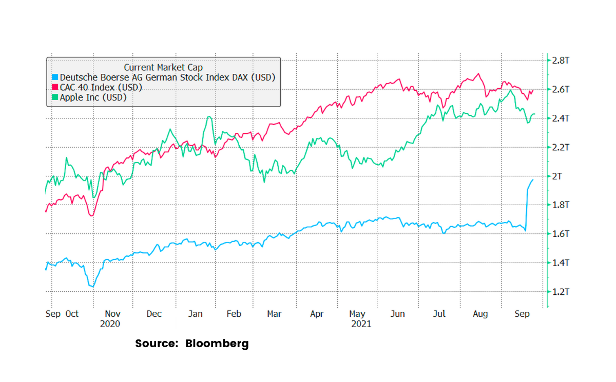 Adding 10 Extra Stocks Still Leaves German Markets Trailing France (And Apple)